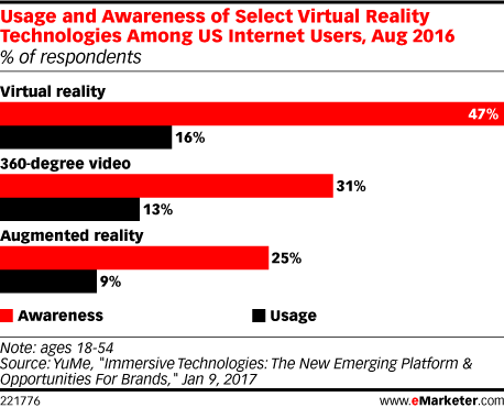 Usage and Awareness of Select Virtual Reality Technologies Among US Internet Users, Aug 2016 (% of respondents)