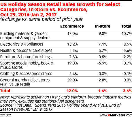 US Holiday Season Retail Sales Growth for Select Categories, In-Store vs. Ecommerce, Oct 29, 2016-Jan 2, 2017 (% change vs. same period of prior year)