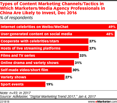 Types of Content Marketing Channels/Tactics in Which Marketers/Media Agency Professionals in China Are Likely to Invest, Dec 2016 (% of respondents)