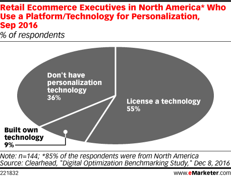 Retail Ecommerce Executives in North America* Who Use a Platform/Technology for Personalization, Sep 2016 (% of respondents)