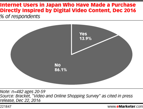 Internet Users in Japan Who Have Made a Purchase Directly Inspired by Digital Video Content, Dec 2016 (% of respondents)