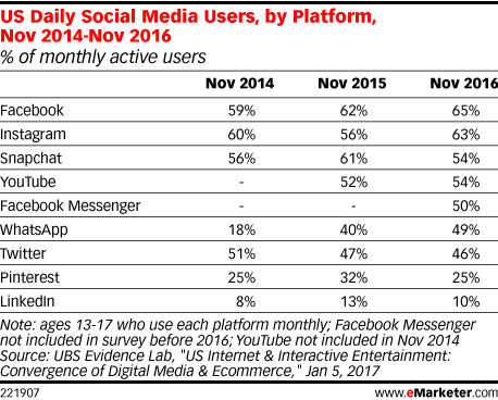 US Daily Social Media Users, by Platform, Nov 2014-Nov 2016 (% of monthly active users)