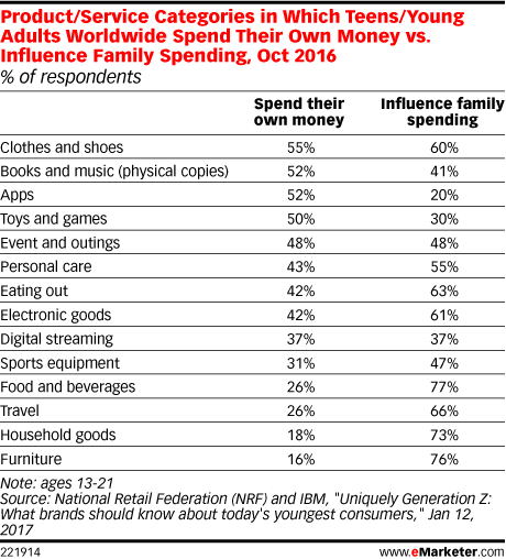 Product/Service Categories in Which Teens/Young Adults Worldwide Spend Their Own Money vs. Influence Family Spending, Oct 2016 (% of respondents)