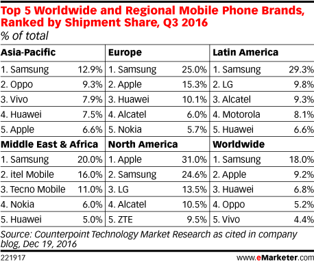 Top 5 Worldwide and Regional Mobile Phone Brands, Ranked by Shipment Share, Q3 2016 (% of total)