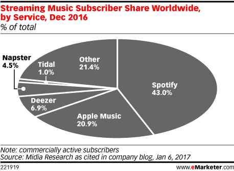 Streaming Music Subscriber Share Worldwide, by Service, Dec 2016 (% of total)