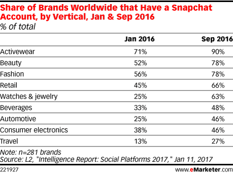 Share of Brands Worldwide that Have a Snapchat Account, by Vertical, Jan & Sep 2016 (% of total)