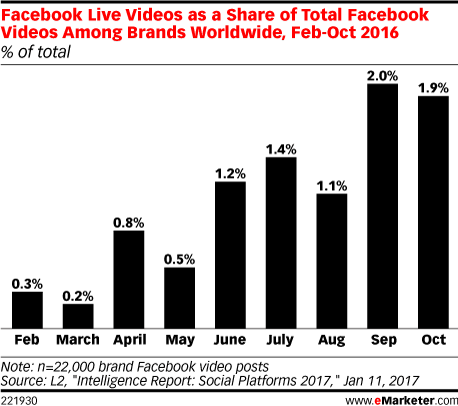 Facebook Live Videos as a Share of Total Facebook Videos Among Brands Worldwide, Feb-Oct 2016 (% of total)