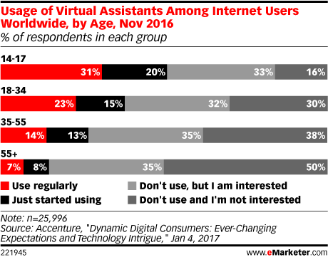 Usage of Virtual Assistants Among Internet Users Worldwide, by Age, Nov 2016 (% of respondents in each group)