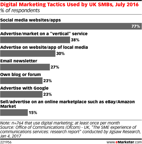 Digital Marketing Tactics Used by UK SMBs, July 2016 (% of respondents)