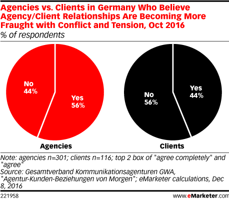 Agencies vs. Clients in Germany Who Believe Agency/Client Relationships Are Becoming More Fraught with Conflict and Tension, Oct 2016 (% of respondents)