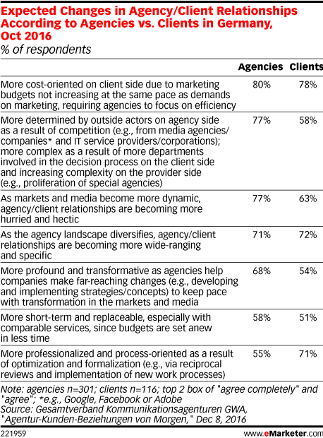Expected Changes in Agency/Client Relationships According to Agencies vs. Clients in Germany, Oct 2016 (% of respondents)