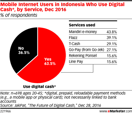 Mobile Internet Users in Indonesia Who Use Digital Cash*, by Service, Dec 2016 (% of respondents)