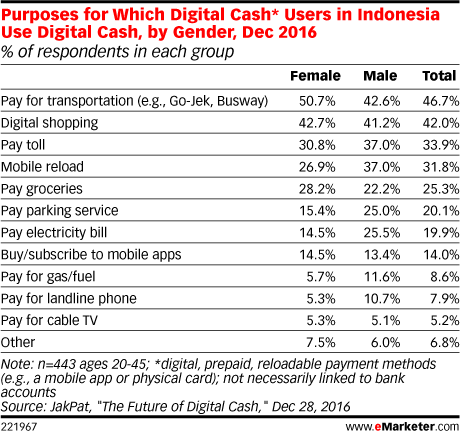 Purposes for Which Digital Cash* Users in Indonesia Use Digital Cash, by Gender, Dec 2016 (% of respondents in each group)
