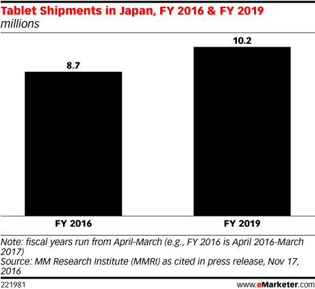 Tablet Shipments in Japan, FY 2016 & FY 2019 (millions)