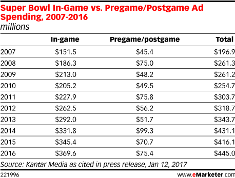 Super Bowl In-Game vs. Pregame/Postgame Ad Spending, 2007-2016 (millions)