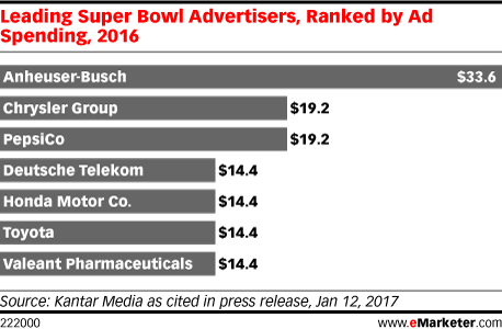 Leading Super Bowl Advertisers, Ranked by Ad Spending, 2016