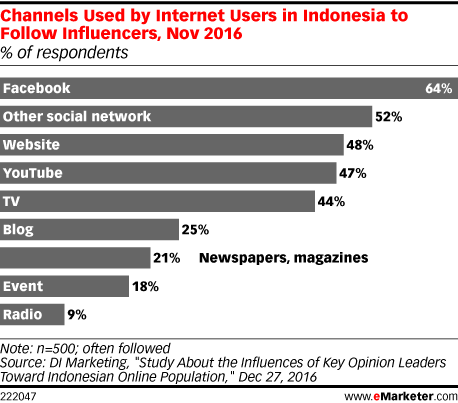 Channels Used by Internet Users in Indonesia to Follow Influencers, Nov 2016 (% of respondents)