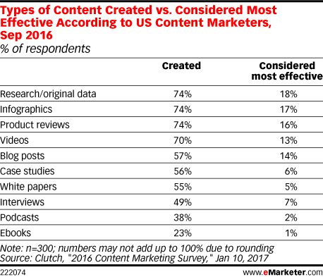 Types of Content Created vs. Considered Most Effective According to US Content Marketers, Sep 2016 (% of respondents)