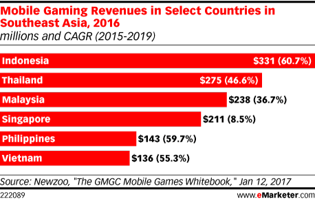 Mobile Gaming Revenues in Select Countries in Southeast Asia, 2016 (millions and CAGR (2015-2019))