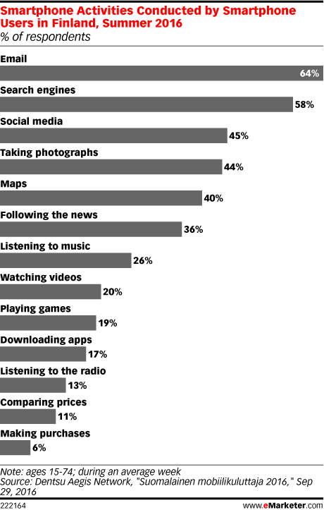 Smartphone Activities Conducted by Smartphone Users in Finland, Summer 2016 (% of respondents)