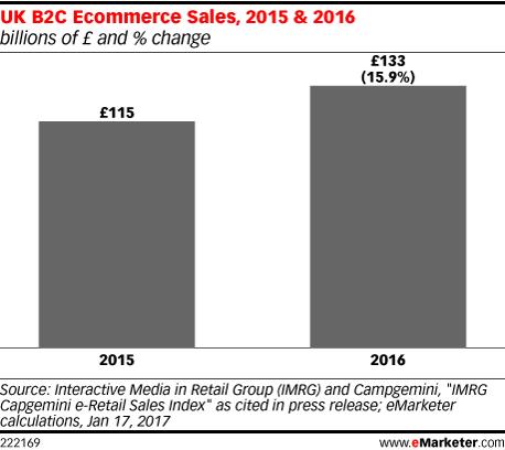 UK B2C Ecommerce Sales, 2015 & 2016 (billions of £ and % change)
