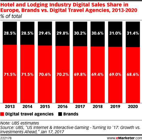 Hotel and Lodging Industry Digital Sales Share in Europe, Brands vs. Digital Travel Agencies, 2013-2020 (% of total)