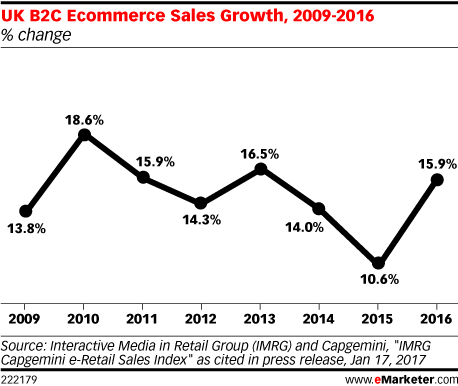 UK B2C Ecommerce Sales Growth, 2009-2016 (% change)