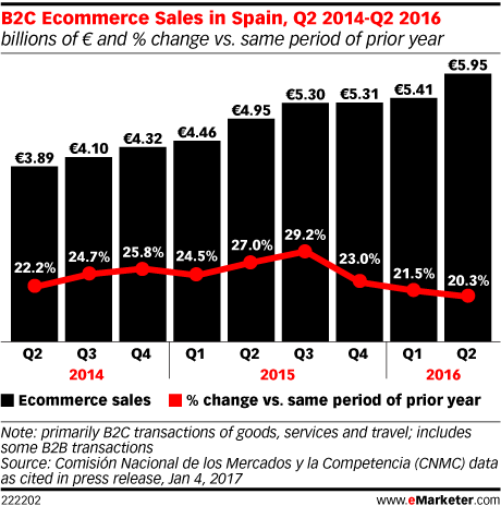 B2C Ecommerce Sales in Spain, Q2 2014-Q2 2016 (billions of € and % change vs. same period of prior year)