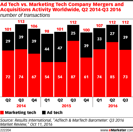 Ad Tech vs. Marketing Tech Company Mergers and Acquisitions Activity Worldwide, Q2 2014-Q3 2016 (number of transactions)