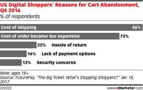 US Digital Shoppers' Reasons for Cart Abandonment, Q4 2016 (% of respondents)