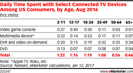 Daily Time Spent with Select Connected TV Devices Among US Consumers, by Age, Aug 2016 (hrs:mins)