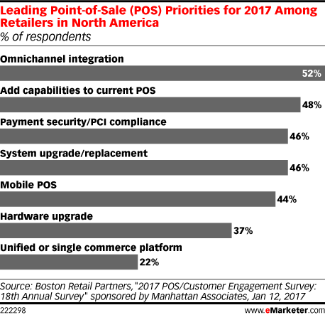 Leading Point-of-Sale (POS) Priorities for 2017 Among Retailers in North America (% of respondents)