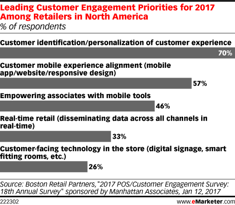Leading Customer Engagement Priorities for 2017 Among Retailers in North America (% of respondents)