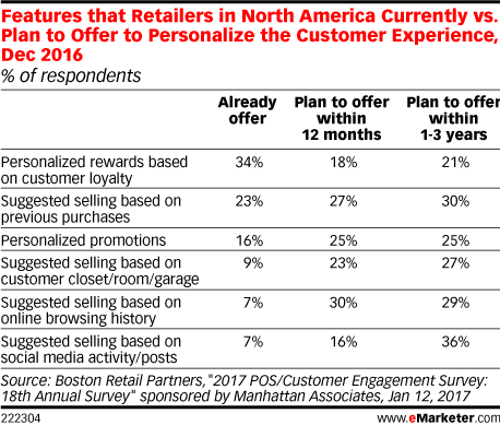 Features that Retailers in North America Currently vs. Plan to Offer to Personalize the Customer Experience, Dec 2016 (% of respondents)