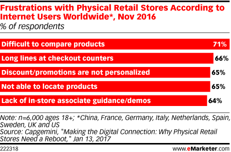 Frustrations with Physical Retail Stores According to Internet Users Worldwide*, Nov 2016 (% of respondents)