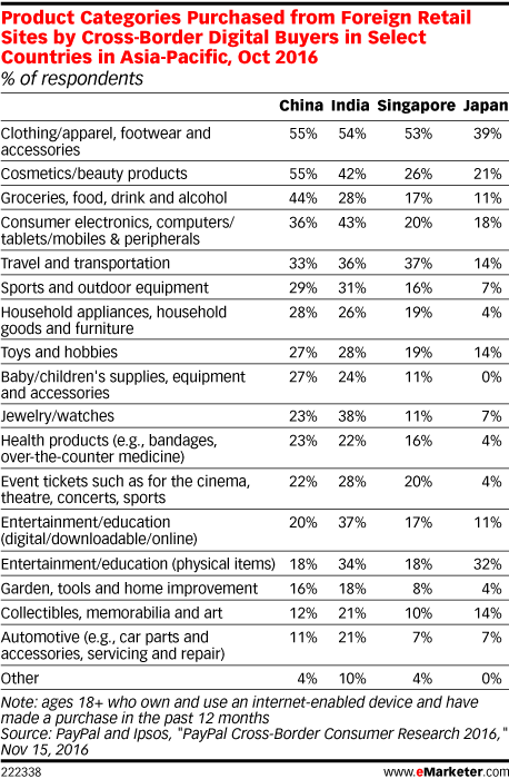 Product Categories Purchased from Foreign Retail Sites by Cross-Border Digital Buyers in Select Countries in Asia-Pacific, Oct 2016 (% of respondents)