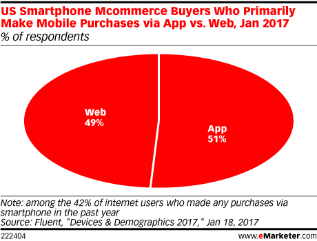 US Smartphone Mcommerce Buyers Who Primarily Make Mobile Purchases via App vs. Web, Jan 2017 (% of respondents)