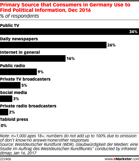 Politics & Campaigns Articles | eMarketer