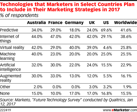 Technologies that Marketers in Select Countries Plan to Include in Their Marketing Strategies in 2017 (% of respondents)