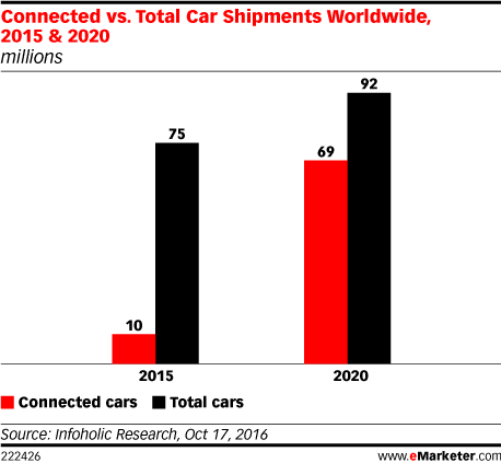 Connected vs. Total Car Shipments Worldwide, 2015 & 2020 (millions)