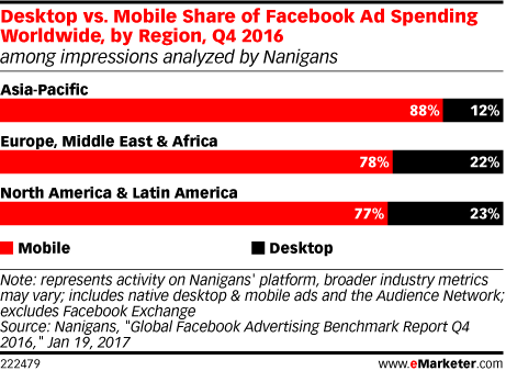 Desktop vs. Mobile Share of Facebook Ad Spending Worldwide, by Region, Q4 2016 (among impressions analyzed by Nanigans)