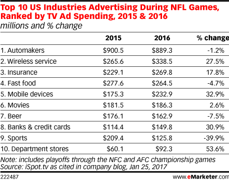 Top 10 US Industries Advertising During NFL Games, Ranked by TV Ad Spending, 2015 & 2016 (millions and % change)