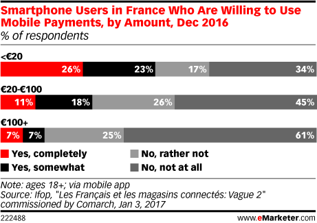 Smartphone Users in France Who Are Willing to Use Mobile Payments, by Amount, Dec 2016 (% of respondents)