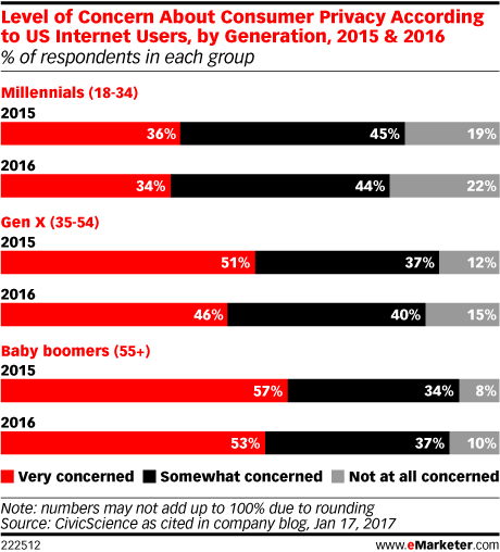 Level of Concern About Consumer Privacy According to US Internet Users, by Generation, 2015 & 2016 (% of respondents in each group)