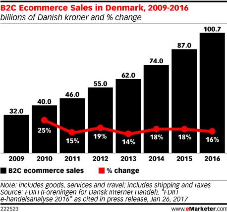 B2C Ecommerce Sales in Denmark, 2009-2016 (billions of Danish kroner and % change)