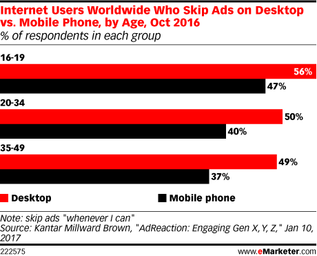 Internet Users Worldwide Who Skip Ads on Desktop vs. Mobile Phone, by Age, Oct 2016 (% of respondents in each group)