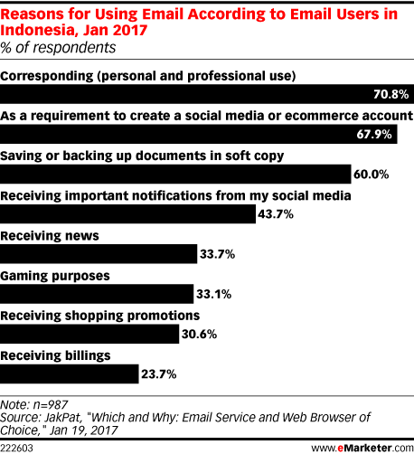 Reasons for Using Email According to Email Users in Indonesia, Jan 2017 (% of respondents)