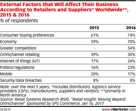 External Factors that Will Affect Their Business According to Retailers and Suppliers* Worldwide**, 2015 & 2016 (% of respondents)