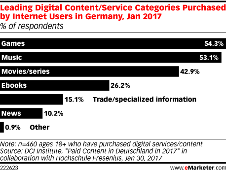 Leading Digital Content/Service Categories Purchased by Internet Users in Germany, Jan 2017 (% of respondents)