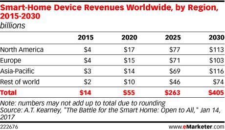 Smart-Home Device Revenues Worldwide, by Region, 2015-2030 (billions)